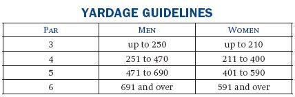 Yardage Guidelines